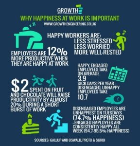 Infographic: WHy Happiness at Work is Important